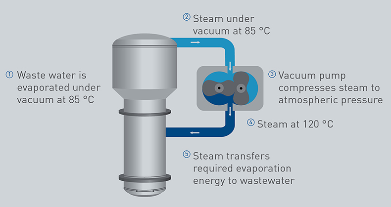 Energy recycling in industrial wastewater evaporator, mvc evaporator, water evaporator industrial, waste water evaporator